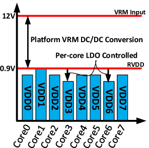 amd zen per core voltage distribution.png