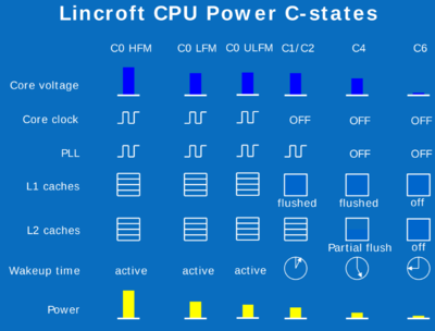 lincroft extended c-states.png