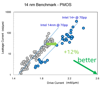 intel 14nm+ (pmos).png