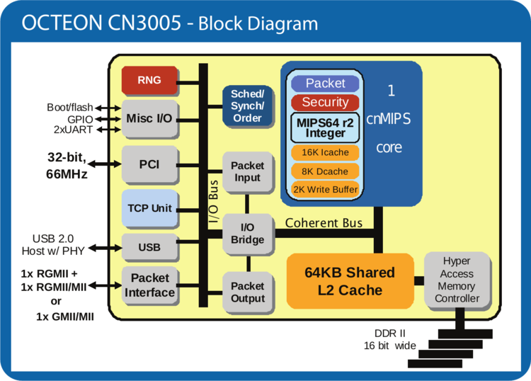 cn3005 block diagram.png