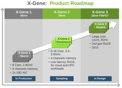 apm roadmap x-gene 1-3.png