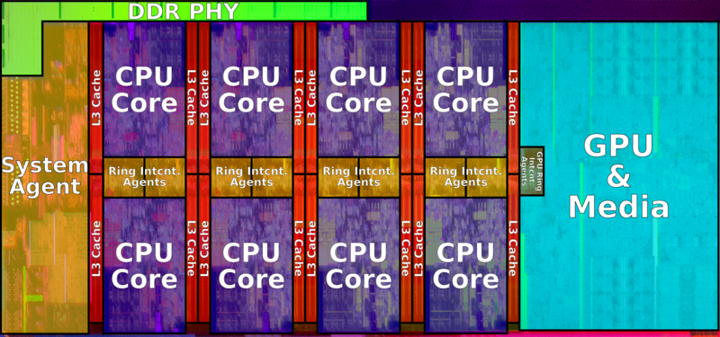 coffee lake die (octa core) (annotated).png