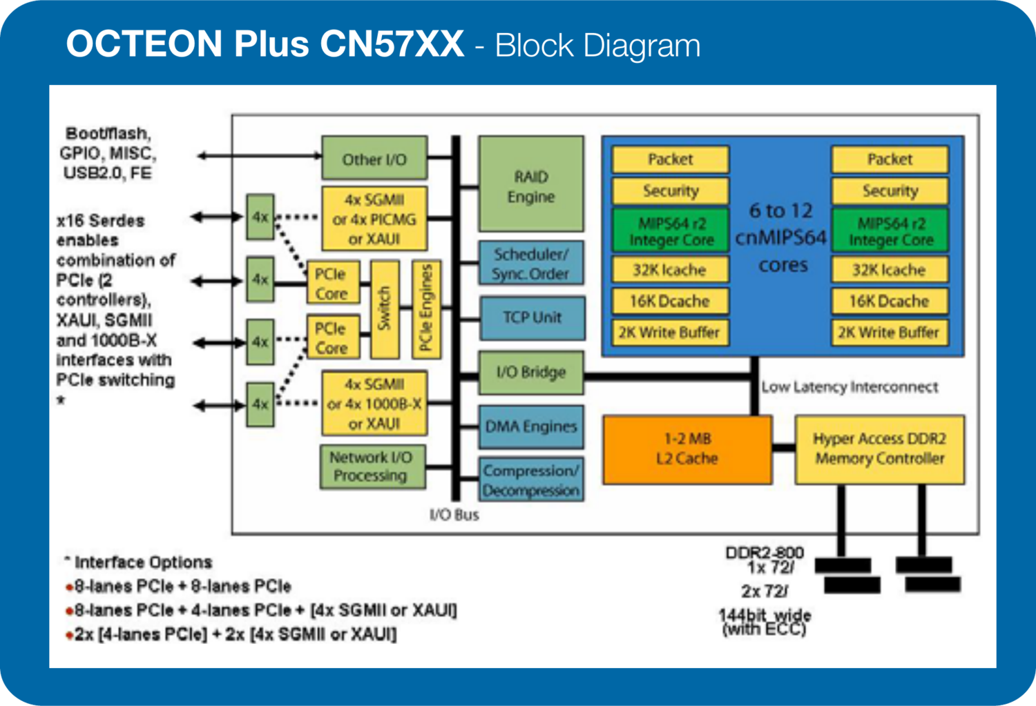 network processor White paper: a new era of network processing 2013 the linley group - 1 - this paper examines traditional network-processor (npu) architectures, technology.