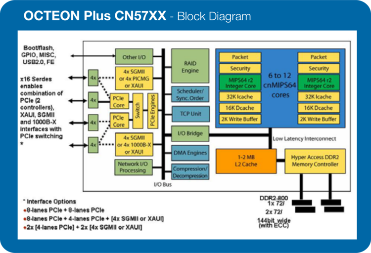 cn57xx block diagram.png