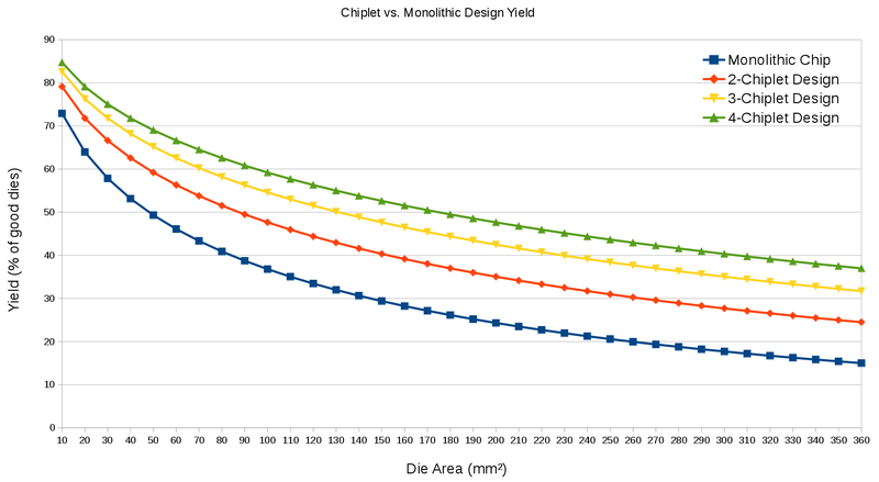 monolithic design vs chiplet yield.png