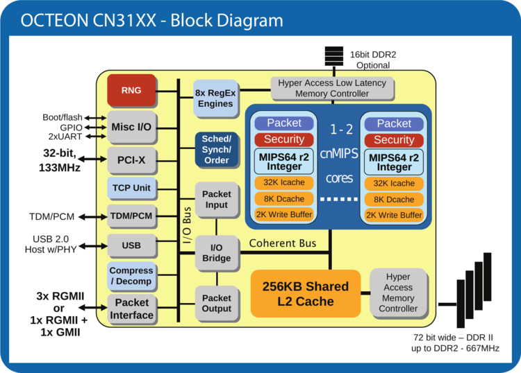octeon cn31xx block diagram.png