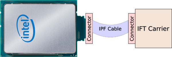 skylake sp with hfi to carrier.png