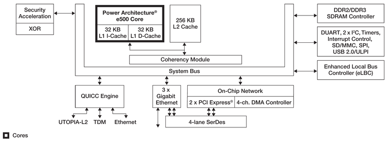 qoriq p1012 block diagram.png