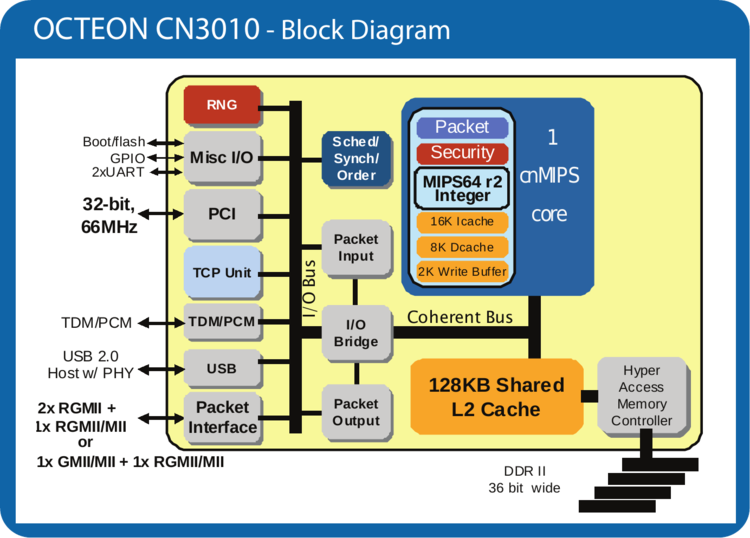 cn3010 block diagram.png