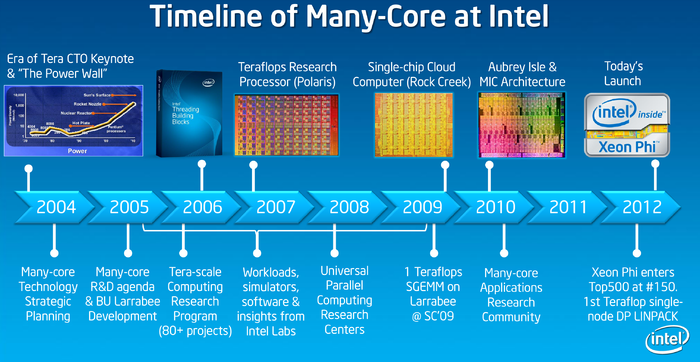 intel many-core timeline.png