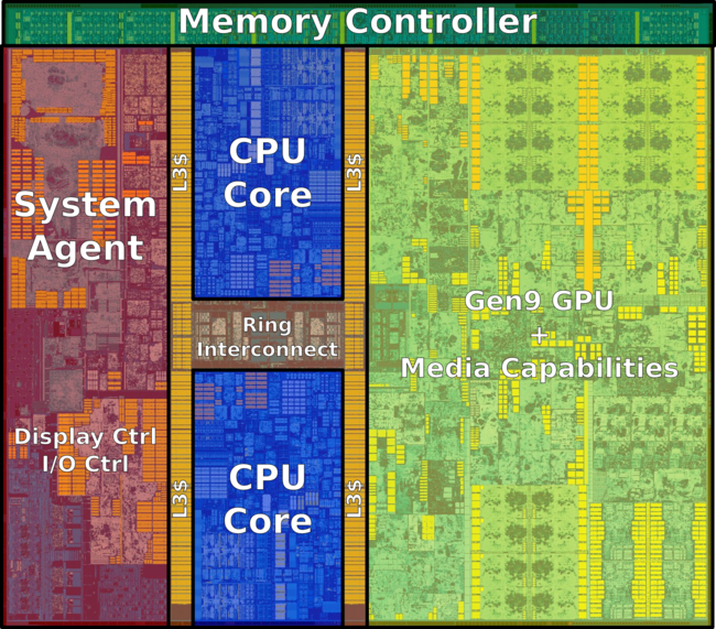 skylake (dual core) (annotated).png