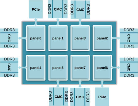 xiaomi panel-based data affinity architecture.png
