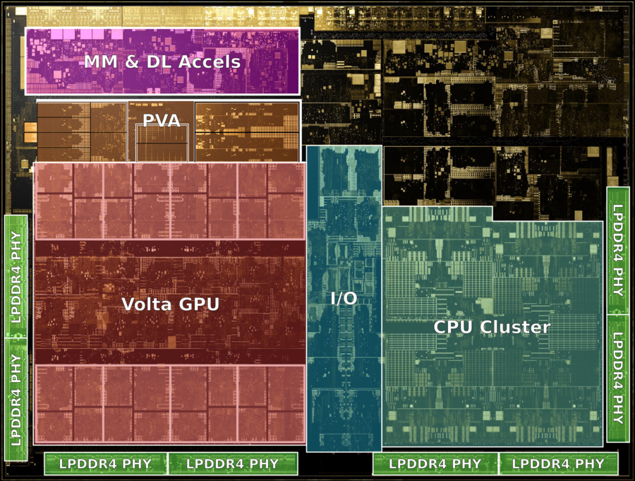 nvidia xavier die shot (annotated).png