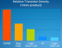 intel 14nm relative density.png