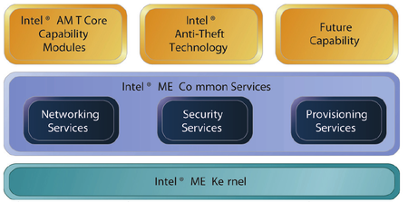 Management Engine (ME) - Intel - WikiChip