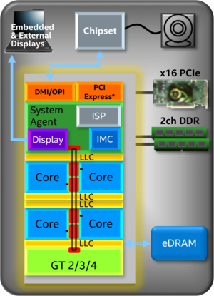 skylake soc (superset features).png