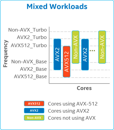 mixed avx-normal workloads with avx512.png